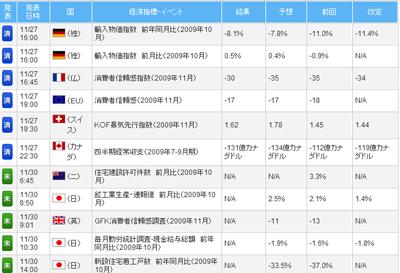 FXライブ経済指標評判評価検証091129b