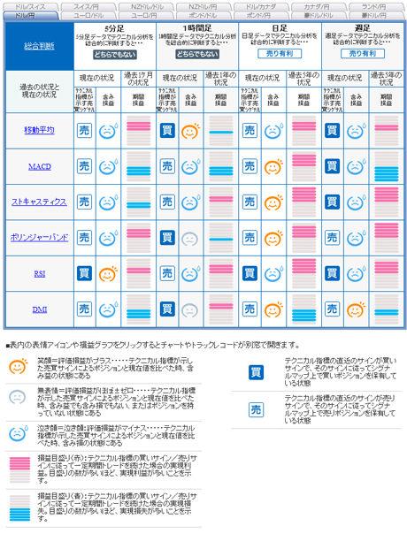 セントラル短資FXライブ20110327ドル円予想