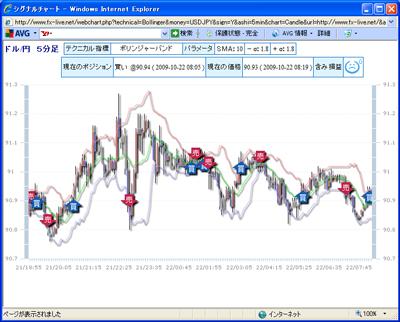 FXライブテクニカル指標ランキング0901022c