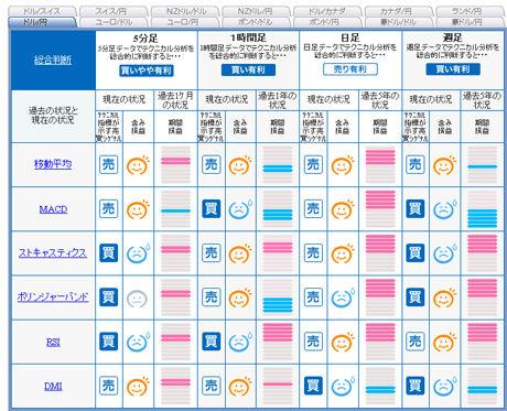 ドル円予想FXライブ売買シグナル2010年