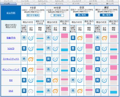 FXライブシグナルマップ100225a