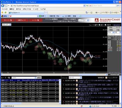フォレックストレードのチャート画面091120