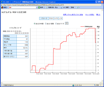 FXライブテクニカル指標ランキング09010143c