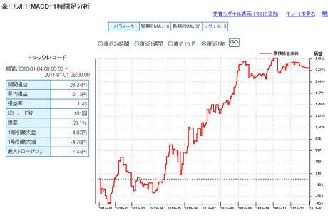 豪ドル予想FXライブ20110103b