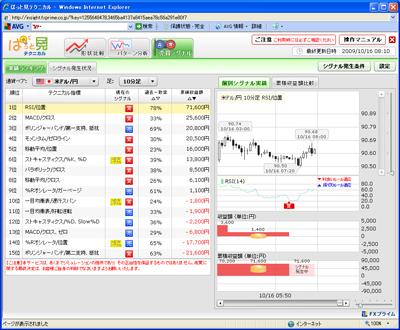 FXプライムぱっと見テクニカル売買シグナル901016
