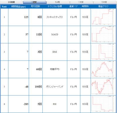 セントラル短資FXライブテクニカル指標ランキング100610b