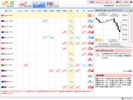 FXライブドル円予想20110315dcs