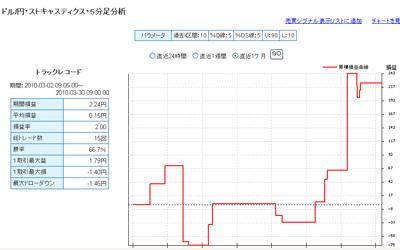 セントラル短資FXライブテクニカル指標ランキング100330b
