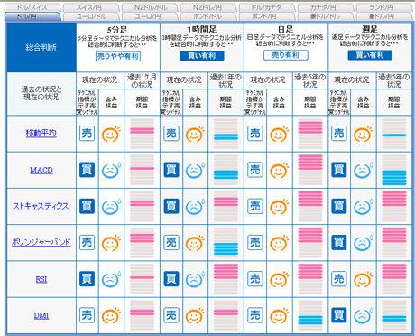 ドル円予想FXライブ売買シグナル2010年大晦日前日