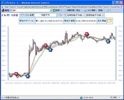FXライブテクニカル指標ランキング09010303b