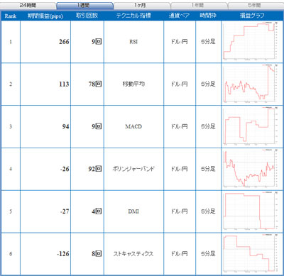 セントラル短資FXライブ直近24時間テクニカルランキング101110b