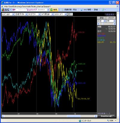 アレグロチャートによる金・原油・ダウ・ドル円比較チャート100303b