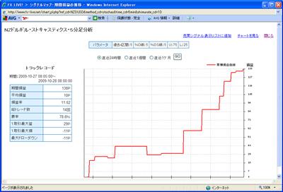 FXライブテクニカル指標ランキング09010282b3