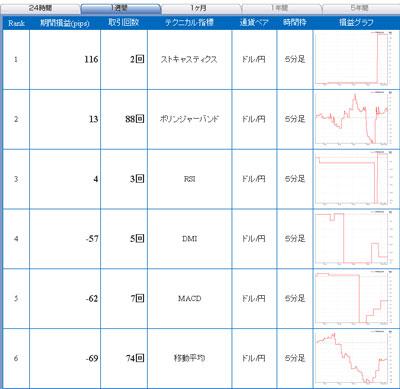 セントラル短資FXライブ直近1週間テクニカルランキング100927