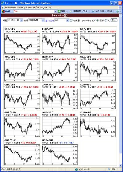アレグロチャートによるFX通貨チャート一覧091030
