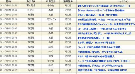 経済指標_201403_h