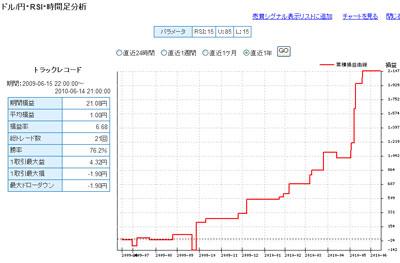 セントラル短資FXライブテクニカル指標ランキング100614c