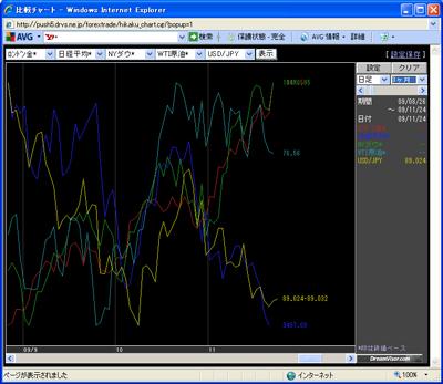 アレグロチャートによるダウ/金/原油/ドル円/日経の比較091123
