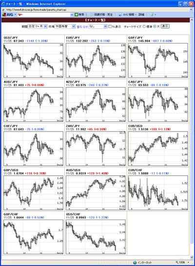 アレグロチャートによるFX通貨チャート一覧091126