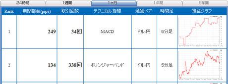 ドル円予想FXライブ0129b