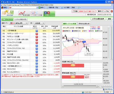 FXプライムぱっと見テクニカル売買シグナル901129b