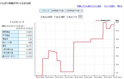セントラル短資FXライブ直近24時間テクニカルランキング100914b