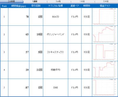 セントラル短資FXライブ直近24時間テクニカルランキング100916