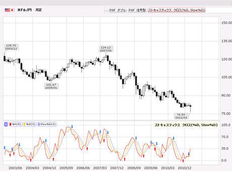 FXライブドル円予想20110322aaa
