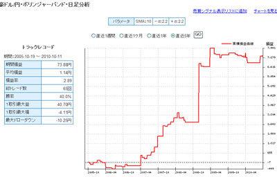 セントラル短資FXライブポンド円 5年間で戦績1位のテクニカル指標2