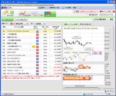 FXプライムぱっと見テクニカル売買シグナル90930