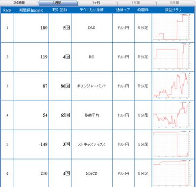 FXライブテクニカル指標ランキング0901129c