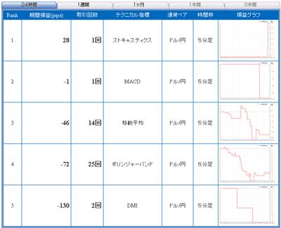 セントラル短資FXライブテクニカル指標ランキング100415