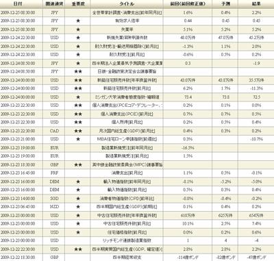 DMMFX評判評価経済指標091228b