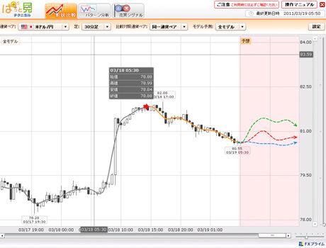 FXライブドル円予想20110315ac