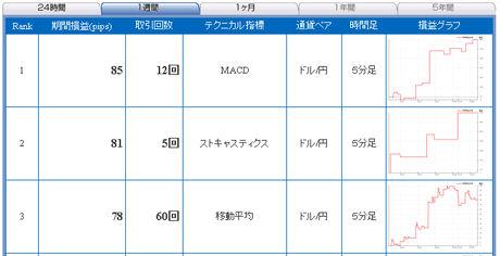 ドル円予想FXライブ売買シグナル年末28日c