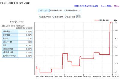 セントラル短資FXライブ直近24時間テクニカルランキング100819c
