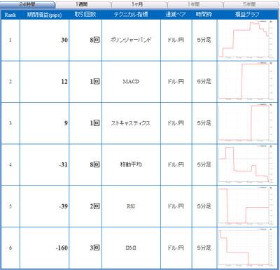 セントラル短資FXライブ直近24時間テクニカルランキング101101