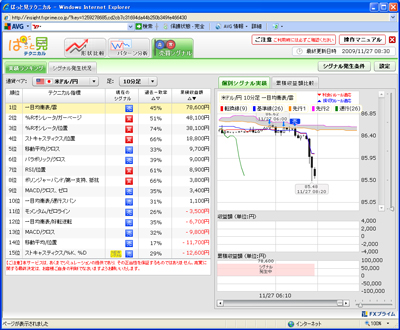 FXプライムぱっと見テクニカル売買シグナル9011272b