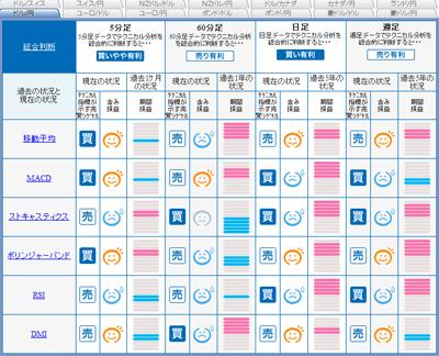 FXライブシグナルマップドル円09010142