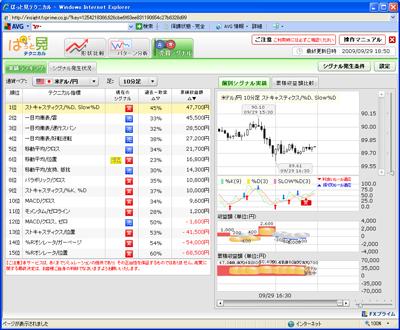 FXプライムぱっと見テクニカル売買シグナル909292