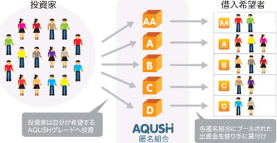 AQUSH(アクシュ) 評判  口コミ 2