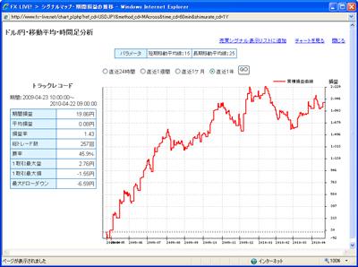 セントラル短資FXライブテクニカル指標ランキング100422c