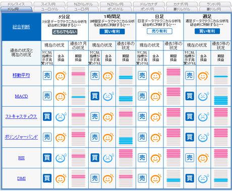ドル円予想FXライブ売買シグナル2010年最後