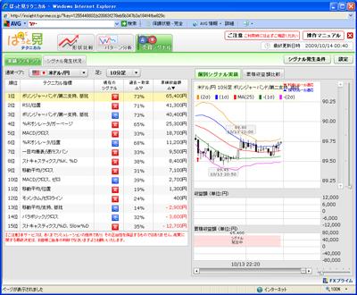 FXプライムぱっと見テクニカル売買シグナル901014