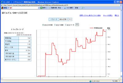 FXライブテクニカル指標ランキング0901016c