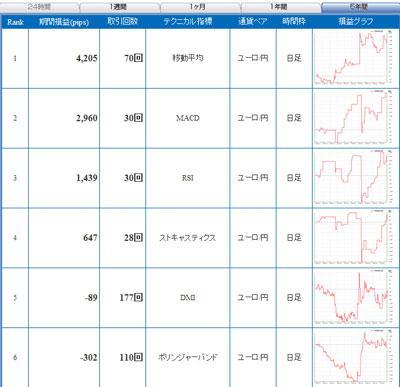 セントラル短資FXライブユーロ円 5年間で戦績1位のテクニカル指標