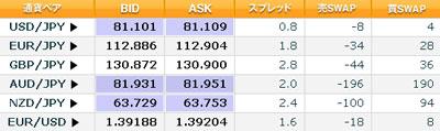 クリック証券評判スプレッド20101108