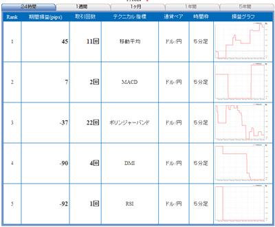 FXライブテクニカル指標ランキング09010272b3