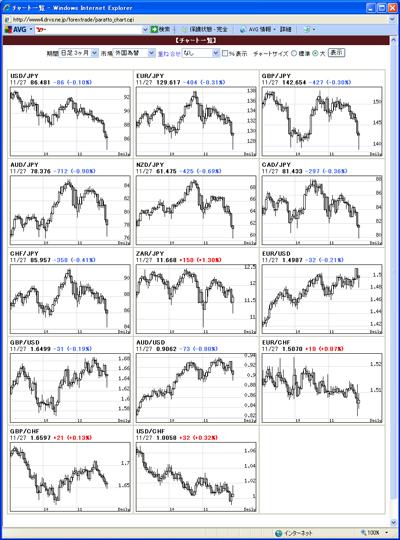 アレグロチャートによるFX通貨チャート一覧091201
