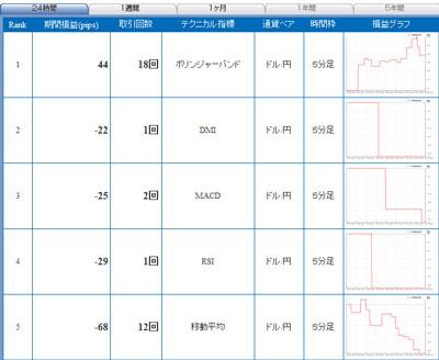 セントラル短資FXライブテクニカル指標ランキング100609b